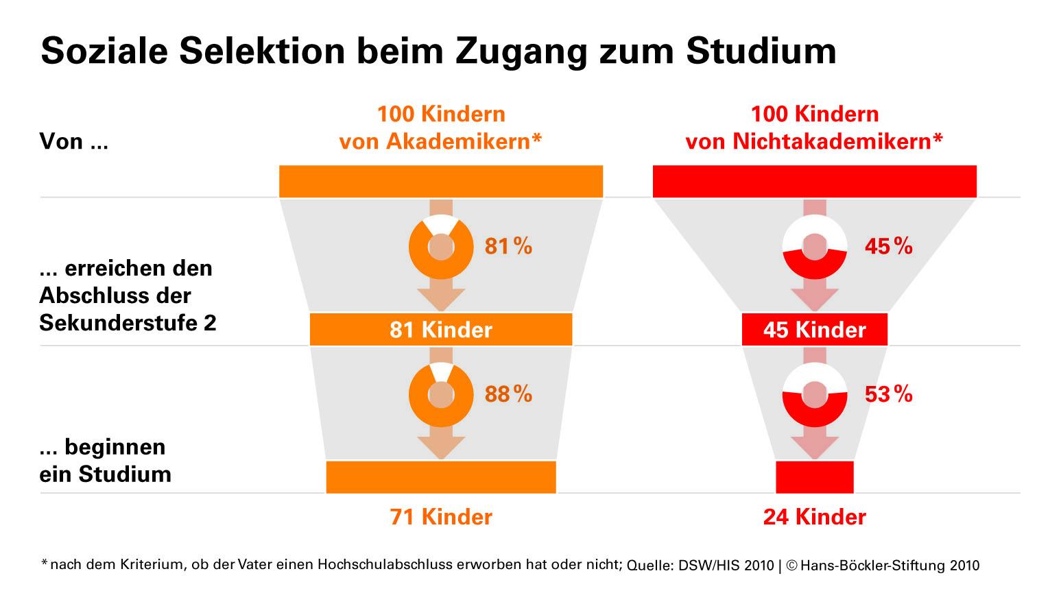 Soziale selektion beim zugang zum studium for Studieren in deutschland